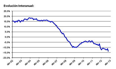 Evolución del precio medio tasado desde 2002 hasta ahora.   E. M.