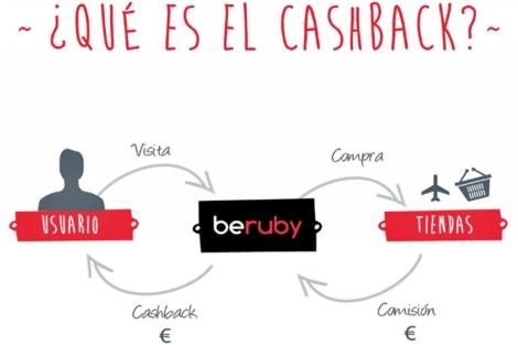 Infografía explicativa de 'cashback'. | Beruby