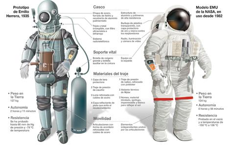El modelo actual y la escafandra de Herrera. | SINC
