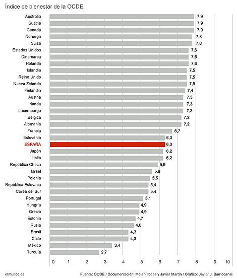 Pinche y compare el bienestar de cada país.