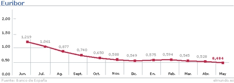 Evolución del Euribor hasta el mes de mayo.   Gráfico: M. J. Cruz