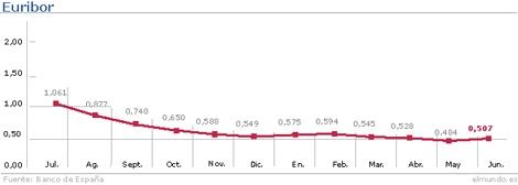 Evolución del Euribor hasta el mes de junio.   Gráfico: M. J. Cruz