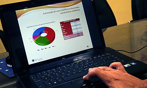 Gráfico con la intención de voto del sondeo. | Jesús G. Hinchado
