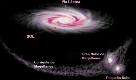 Recreación de la Corriente de Magallanes y la Vía Láctea