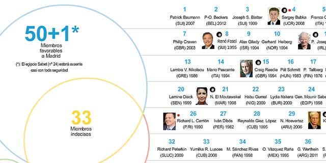 Consulte el gráfico sobre las preferencias de los miembros COI