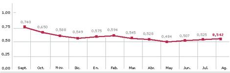 Evolución del Euribor hasta el mes de agosto. | Gráfico: M. J. Cruz