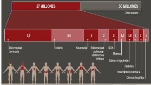Las 10 enfermedades más mortales de 2015