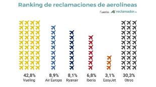 ¿Cuáles son las aerolíneas con más reclamaciones?