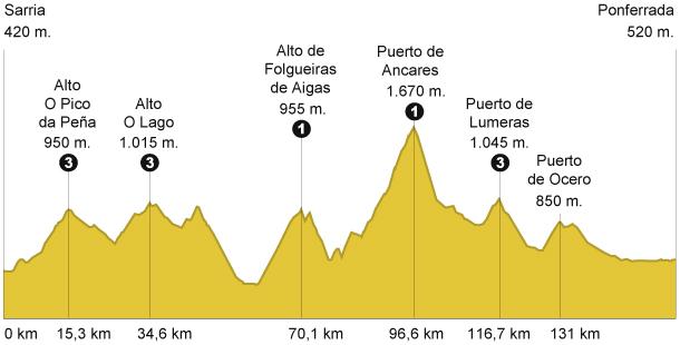 Gráfico con perfil de la etapa