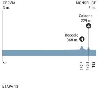 perfil etapa 13