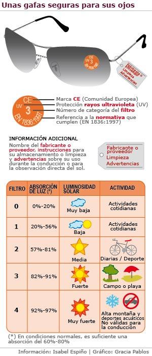 c20683a0b3 Todo lo que debe saber sobre las gafas de sol | elmundo.es salud