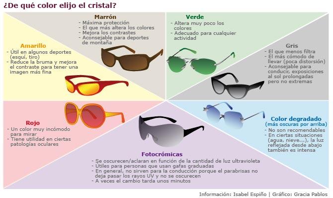 a4b5794e58 Todo lo que debe saber sobre las gafas de sol | elmundo.es salud