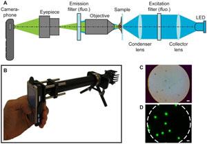 Prototipo del microscopio. (Imagen: Plos One)