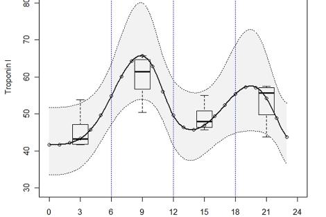 La curva se acentúa en la franja de 6.00 a 12.00.  Heart