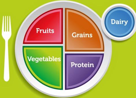 Icono de la nueva 'pirámide' de la alimentación sana. | Foto: Departamento de Agricultura