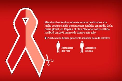 Gráfico: Los recortes del sida.| Gracia Pablos