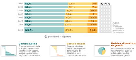 Gráfico: el sistema sanitario español