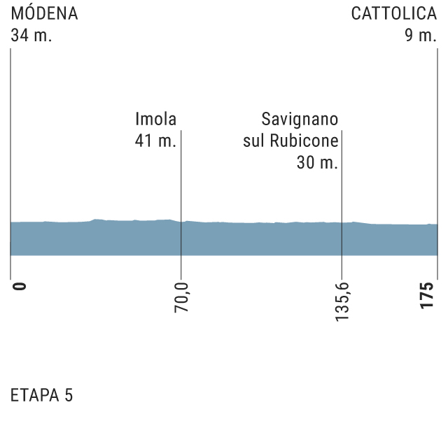 etapa 05 Perfil