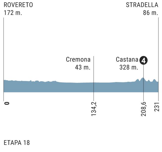 etapa 18 Perfil
