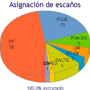 Resultados 2003