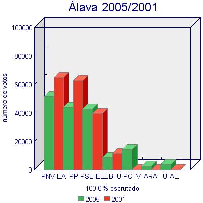 comparativa votos anteriores