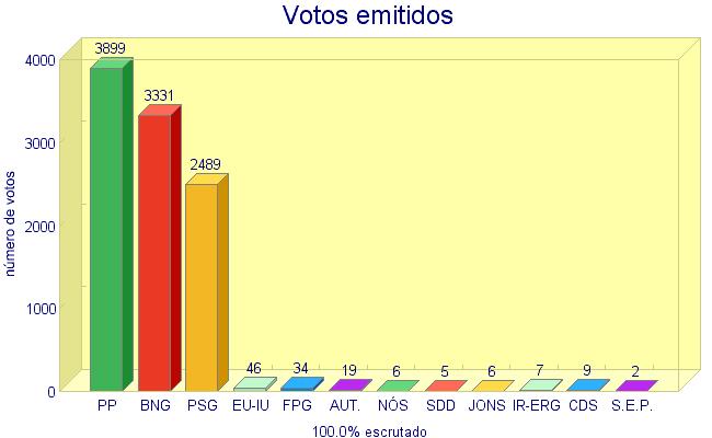 comparativo votos