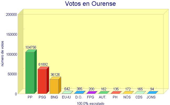 comparativa votos