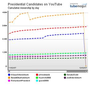 Evolución de los candidatos demócratas en YouTube, según TechPresident.
