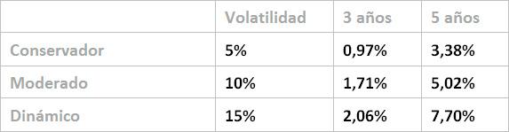 Rentabilidades netas históricas hasta el 30/09/2017 TAE