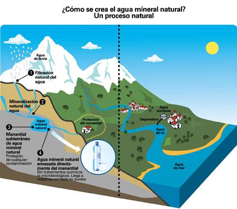 576e4d76268 Grafico proceso de creación del agua natural